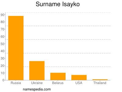 Surname Isayko
