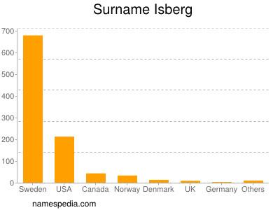 Surname Isberg