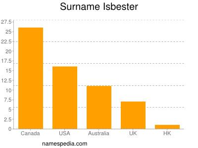 Surname Isbester