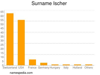Surname Ischer
