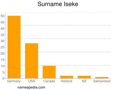 Surname Iseke