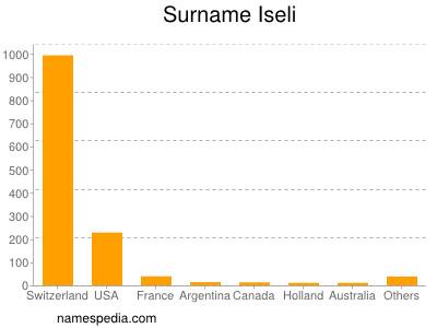 Surname Iseli