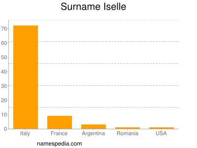 Surname Iselle