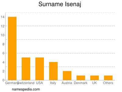 Surname Isenaj