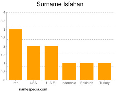 Surname Isfahan