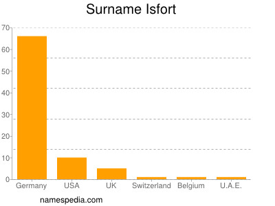 Surname Isfort