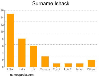 Familiennamen Ishack