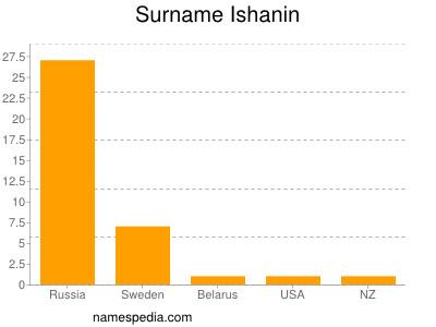Surname Ishanin