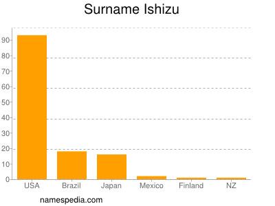 Surname Ishizu
