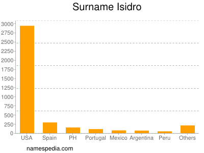 Surname Isidro