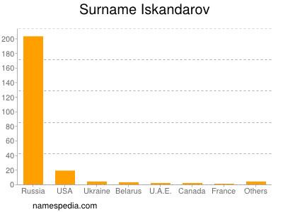 Surname Iskandarov