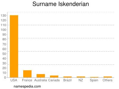 Surname Iskenderian