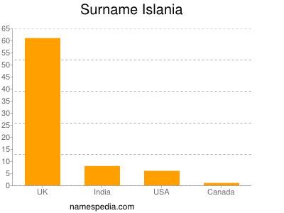 Surname Islania