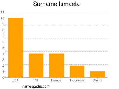 Surname Ismaela