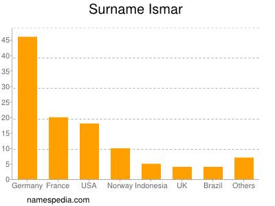 Surname Ismar