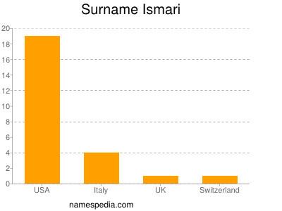 Familiennamen Ismari