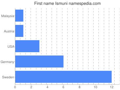 Vornamen Ismuni