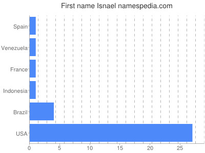 Given name Isnael