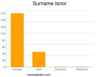 Surname Isnor