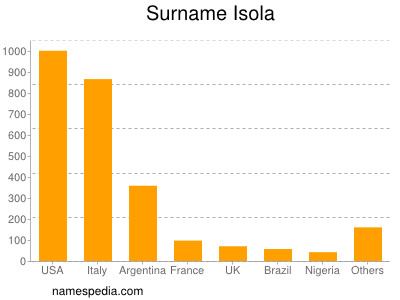 Surname Isola