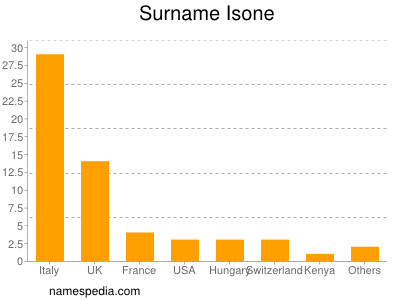 Surname Isone
