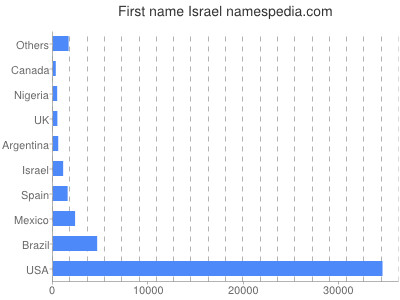 Given name Israel