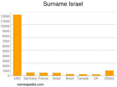 Surname Israel