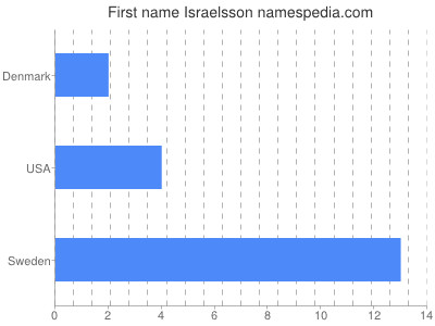 Given name Israelsson