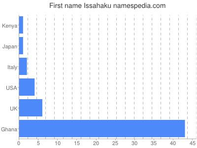 Given name Issahaku