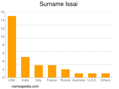 Surname Issai