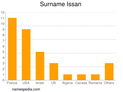 Surname Issan