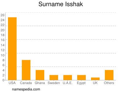 Surname Isshak