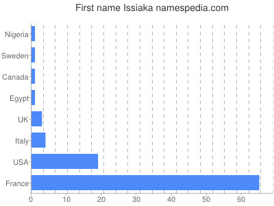 Given name Issiaka