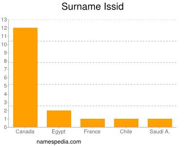 Surname Issid