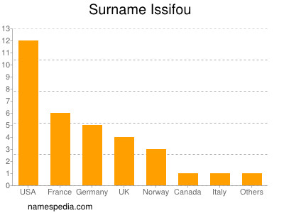 Surname Issifou