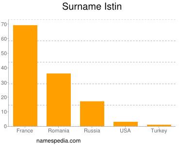 Surname Istin