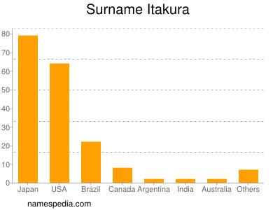 Surname Itakura