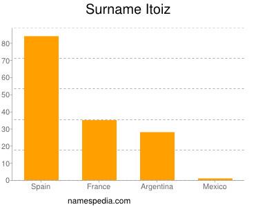 Surname Itoiz