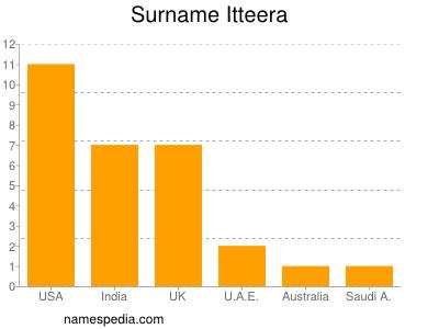 Surname Itteera