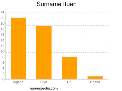 Surname Ituen