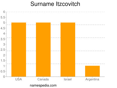 Surname Itzcovitch