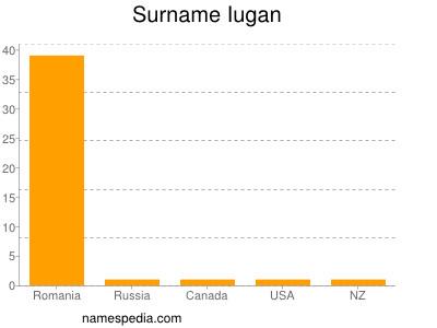 Surname Iugan