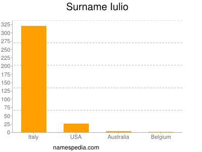 Surname Iulio