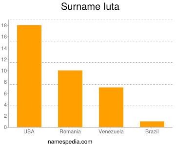 Surname Iuta
