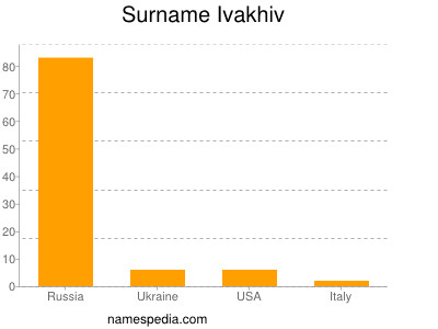 Surname Ivakhiv