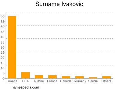 Surname Ivakovic