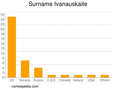 Surname Ivanauskaite
