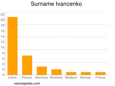 Surname Ivancenko