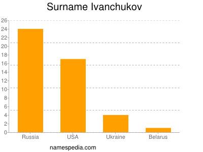 Surname Ivanchukov