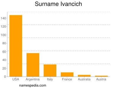 Surname Ivancich